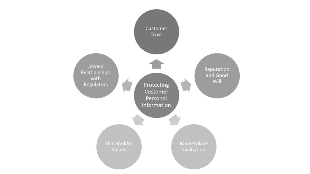 Protecting customer's personal information and data effects all parts of your organization...
