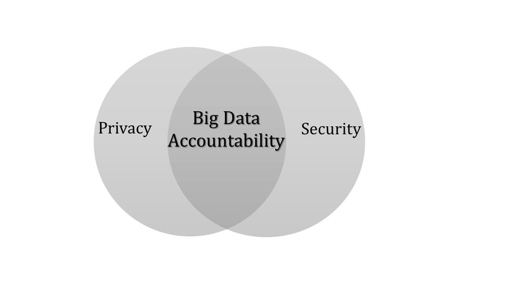 Big Data Accountability - also known as Data Governance - importantly intersects Privacy & Security.