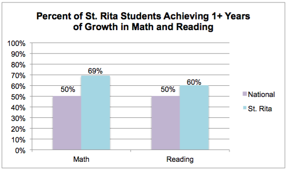 Results at St. Rita School have leaped ahead of the national average after only one year with the Seton Blended Learning partnership.