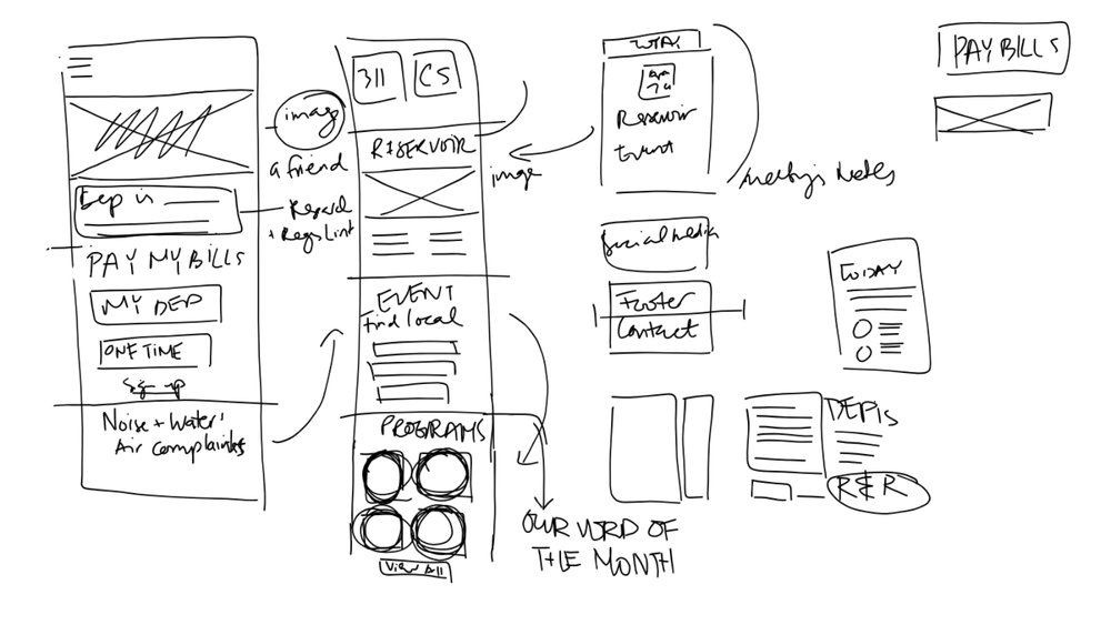Hand-drawn wireframes for DEP's mobile site based on the most critical actions for users from the survey