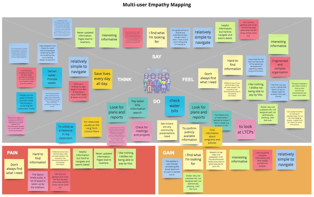 Multi-user empathy map
