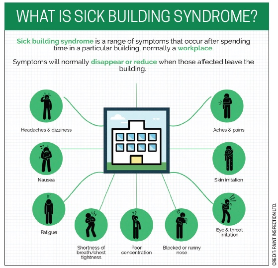 Unhealthy households.  After the World Health Organization acknowledged the existence of Sick Building Syndrome in the early 1980s, employers and employee associations got the word out about what to watch for at work and at home.