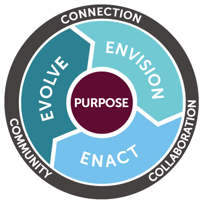 The Impact Cycle is a model that describes my approach to helping clients make meaningful, lasting impact in their work and in the world.