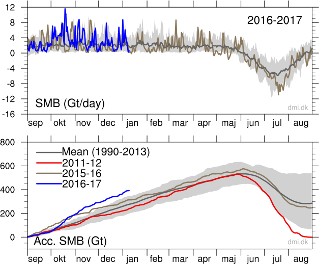 Greenland Ice Sheet Surface Mass Budget - credit The Danish Meteorological Institute (DMI)