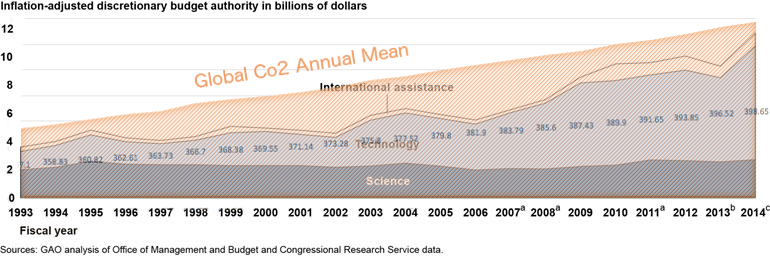 Clear correlation between USG spending on climate change and global Co2 levels.
