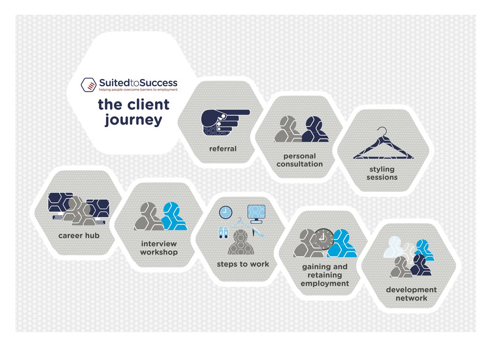 A3 Client Journey_Vers 2.jpg