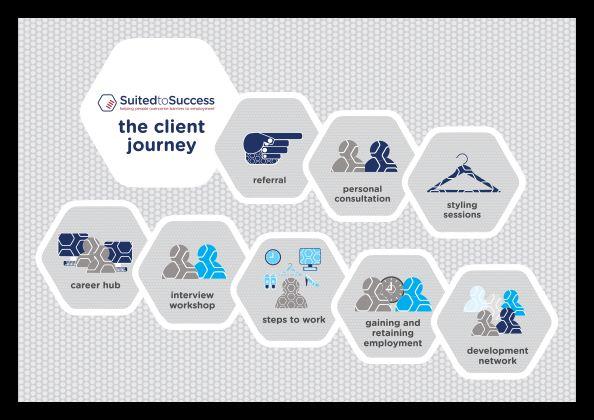A3 Client Journey_Landscape_thumbnail.png