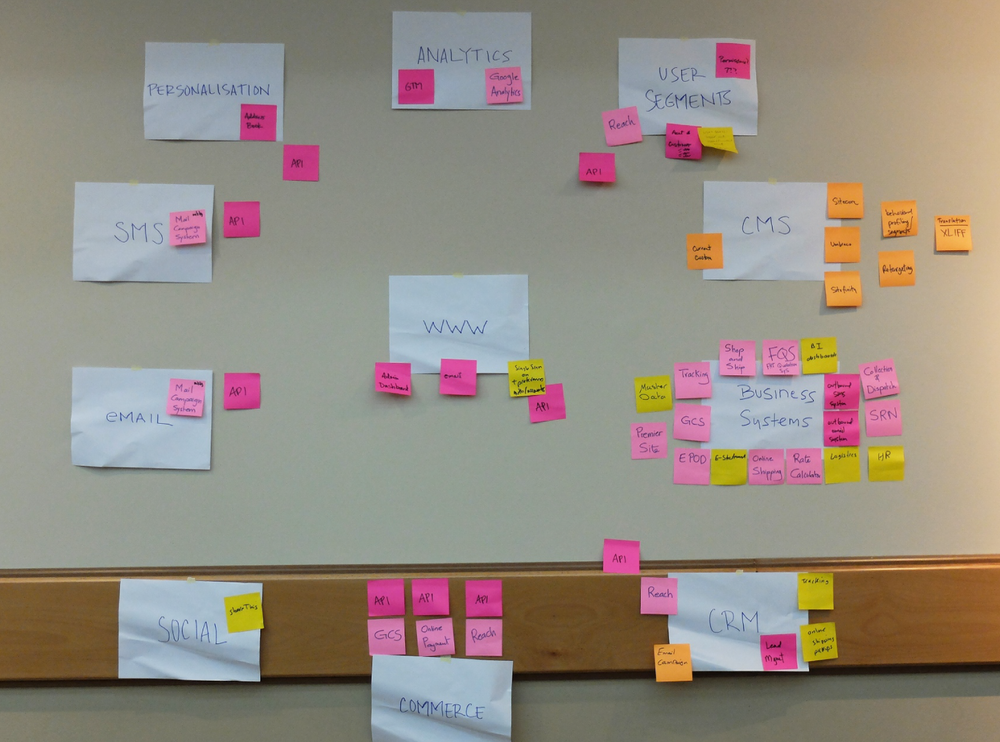 A vital part of the project was understanding the current tech ecosystem. Tech mapping workshop lead by Jeff Donios.