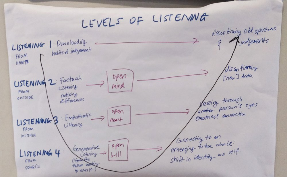 Going from factual listening and downloading to deeper empathy and generative listening