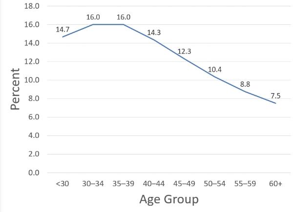 age trend.jpg