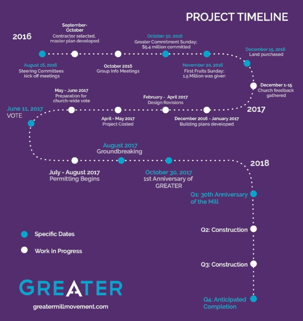 GreaterTimeline-01.jpg