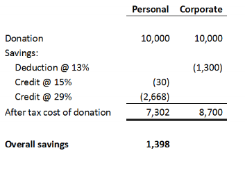 Donation table.png