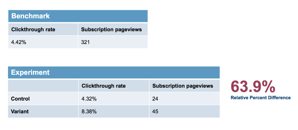 My first AB test increased newsletter subscriptions by a relative difference of 63.9%