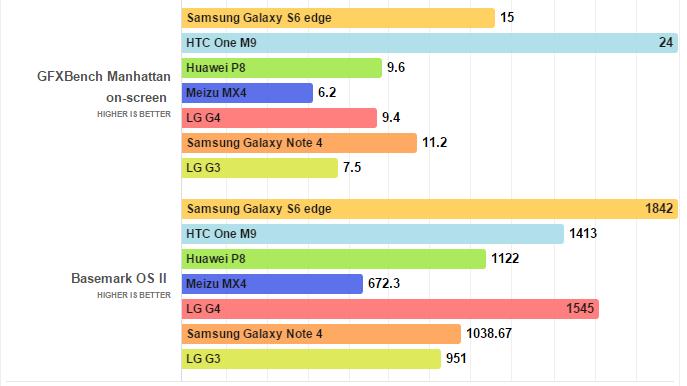 LG G4 benchmarked