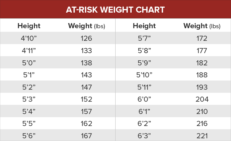 "At-Risk Weight Chart--Height, Weight (lbs)--4'10"" 126, 4'11"" 133, 5'0"" 138, 5'1"" 143, 5'2"" 147, 5'3""  152, 5'4"" 157, 5'5"" 162, 5'6"" 167, 5'7"" 172, 5'8"" 177, 5'9"" 182, 5'10"" 188, 5'11"", 193,                                     6'0"" 204, 6'1"" 210, 6'2"" 216, 6'3"" 221"