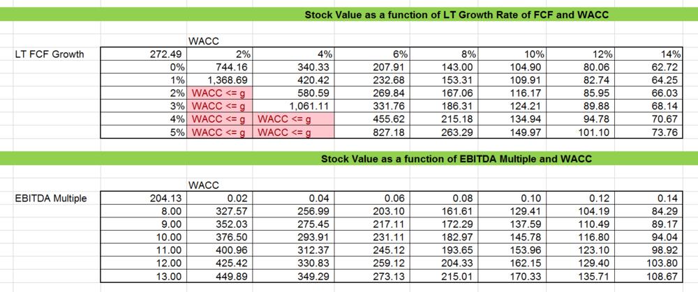 M Amp A Blog 21 Valuation Scenario Sensitivity Analysis