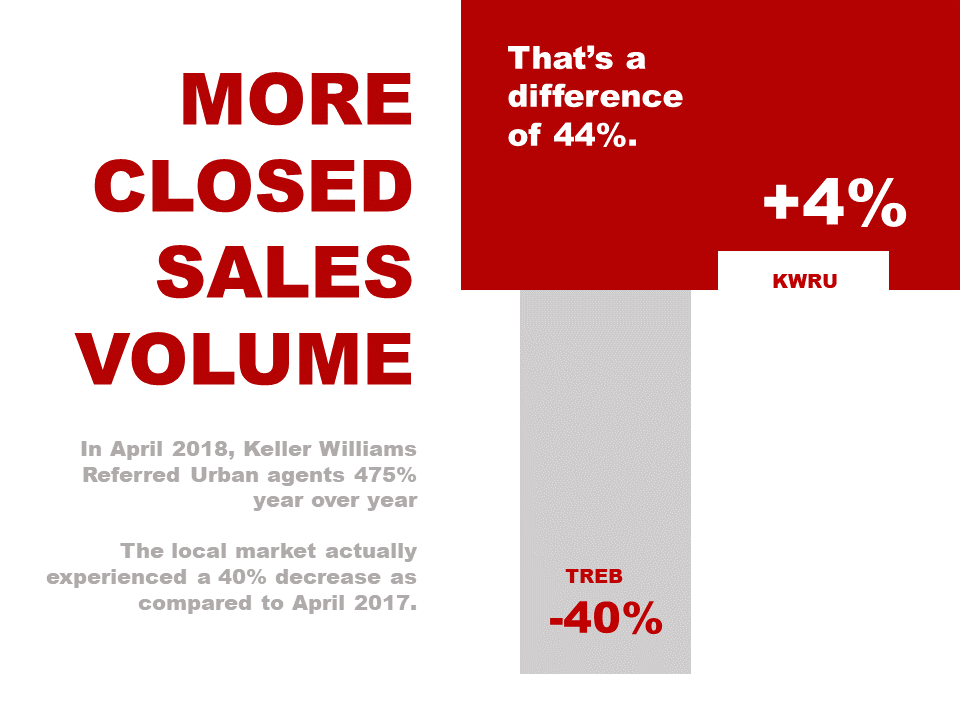 KWRU Closed Sales Volume April 2018.PNG