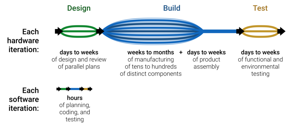 An idealized development iteration