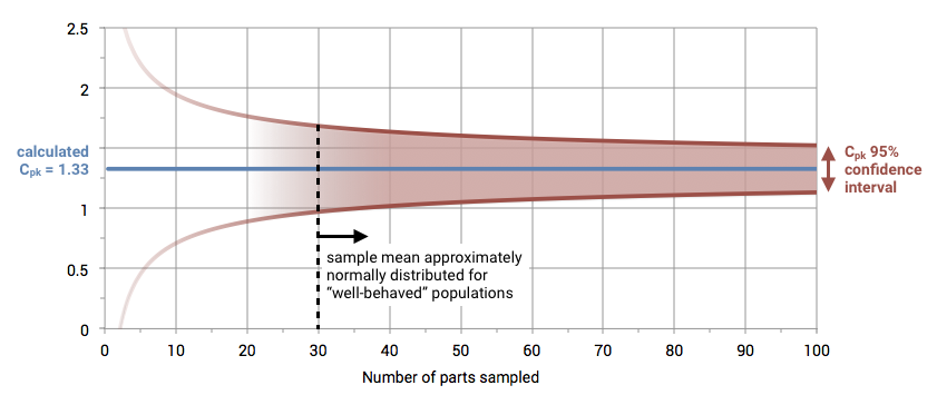 A sample size of at least 30 works well to qualify most well-behaved distributions. At this sample size, the sample mean is approximately normally distributed,and additional sampling offers diminishing returns in Cpk confidence.