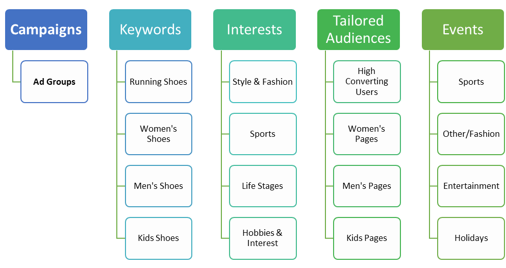 Sample Twitter campaign structure