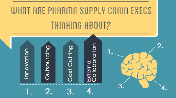 Pharma Supply Chain Execs Focus on External Supply Networks