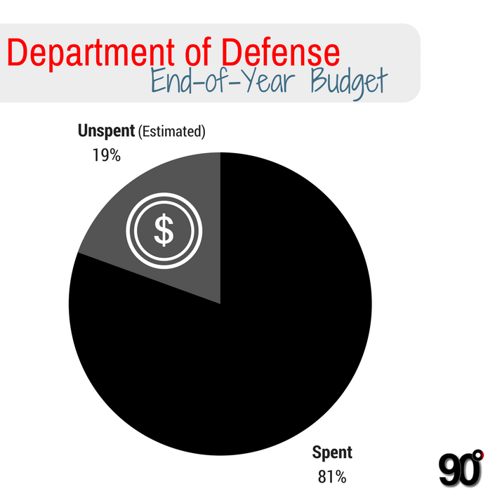 $59.83B - DoD has $60 billion to spend in the upcoming month