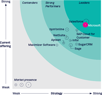 The Forrester Wave: CRM Suites For Midsize Organizations, Q1 2015