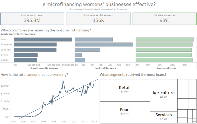 How To Space Worksheets Evenly In A Tableau Dashboard Onenumber