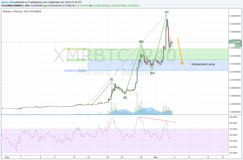 2016/09/04   Beginning of September, we just witnessed the spectacular rise of XMR (Monero). There was a short drop and price started to rise again. New ATH (all time high) again? That was the crowd sentiment, but the charts were telling the different story. So I predicted a bit more rise and then bigger drop. During the next week XMR price followed exactly this scenario.