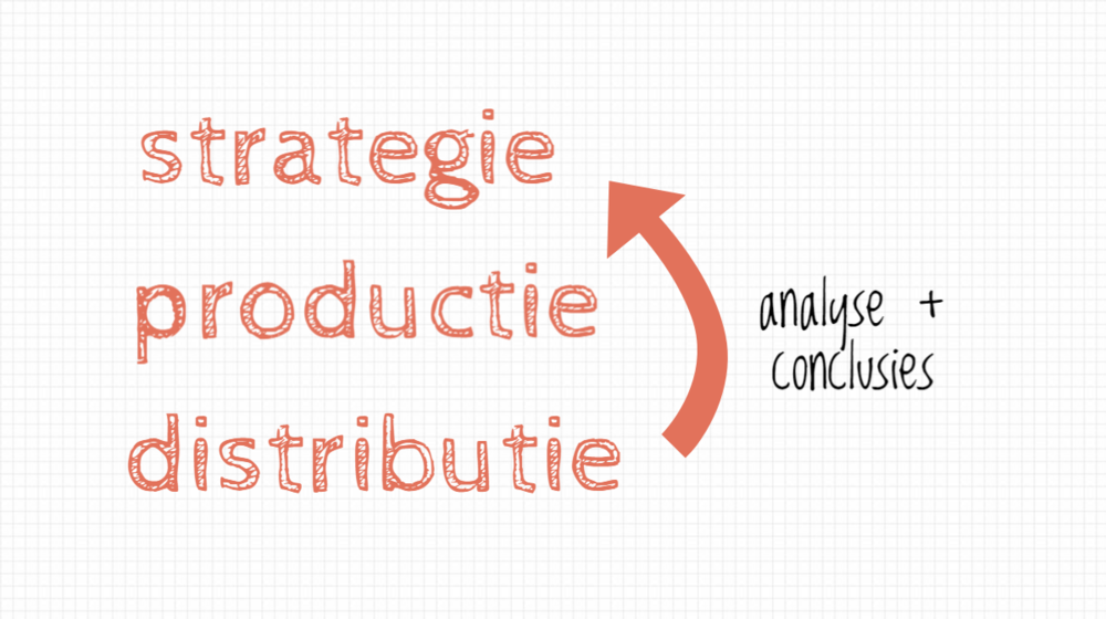 strategie productie distributie.png