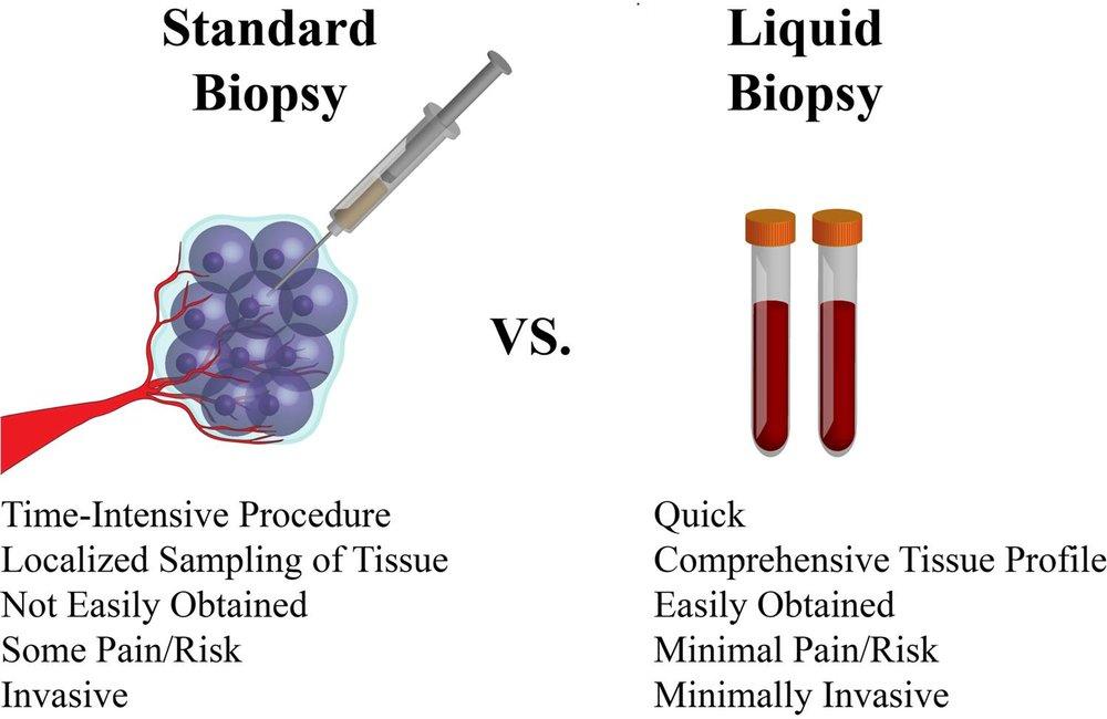 standard-biopsy-vs-liquid-biopsy.jpg