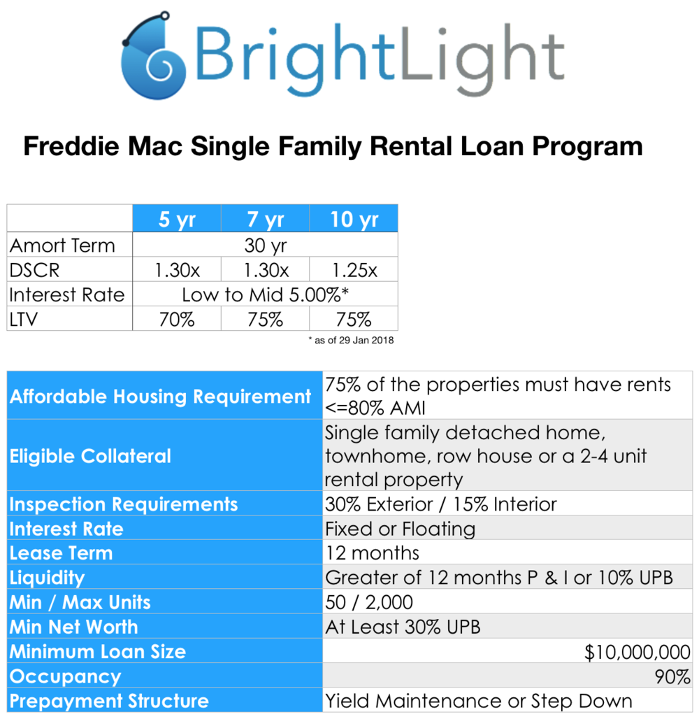 Freddie Mac SFR Loan Program 3.png