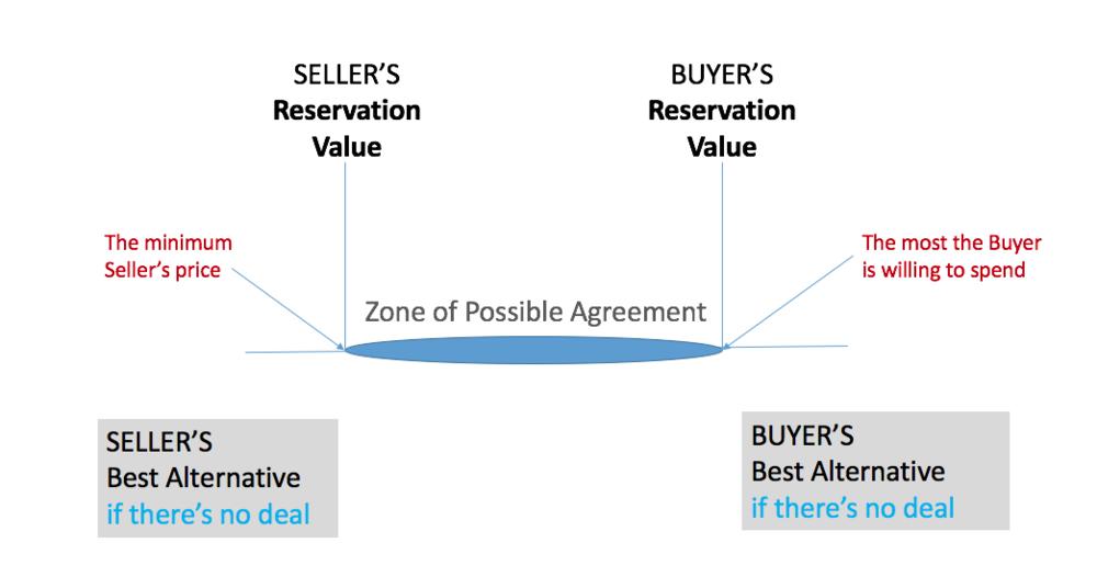 Basic Negotiation Terminology Batna Reservation Value Zopa