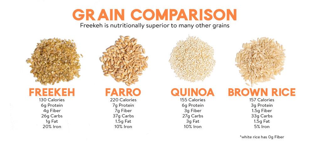 Freekeh 2019 Grain Comparison.jpg