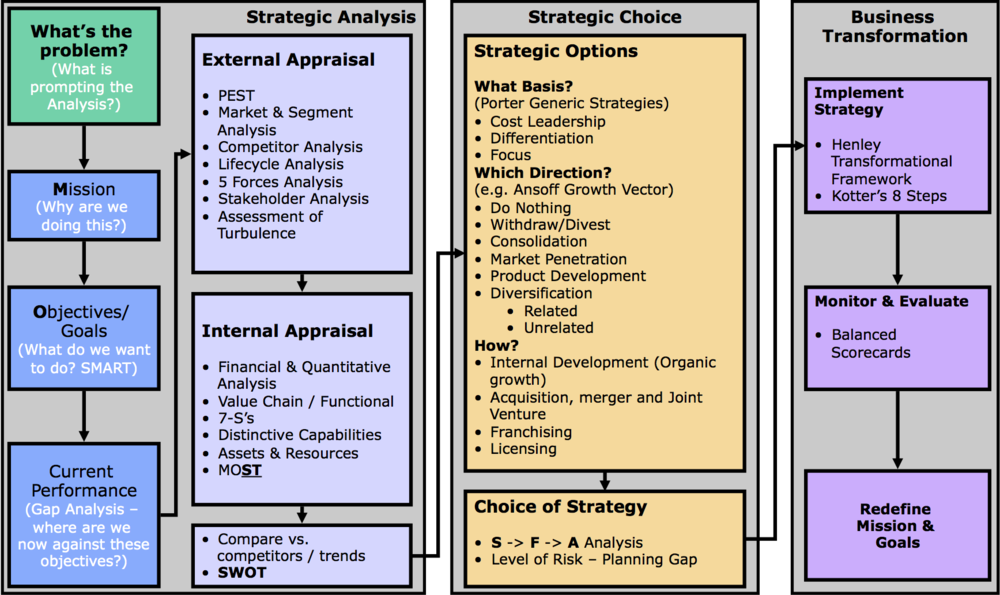 The RitchieHogg Strategic Review Model developed with Henley Management College