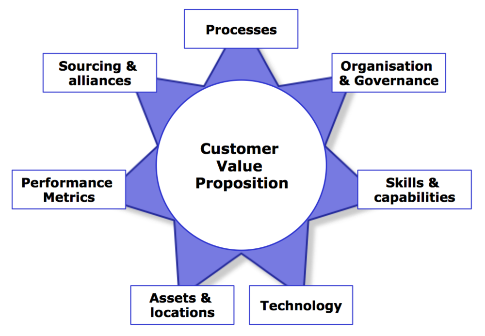 Target Operating Model Framework