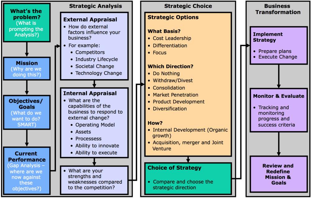 Simple Strategic Planning Process