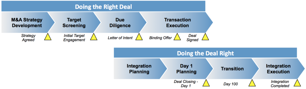 Merger and Acquisition Deal Phases