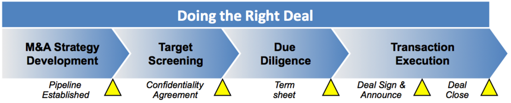 Doing the right deal - identifying and selecting acquisition targets