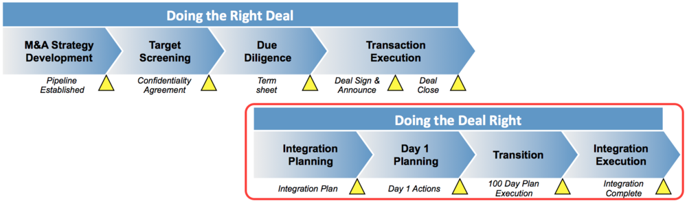Merger acquisition Integration Phase