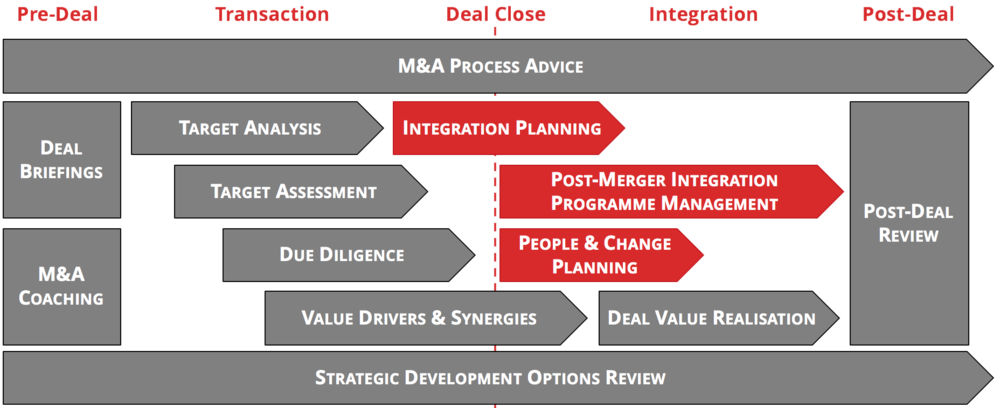Planning and delivery of the Integration is critical to a successful Acquisition