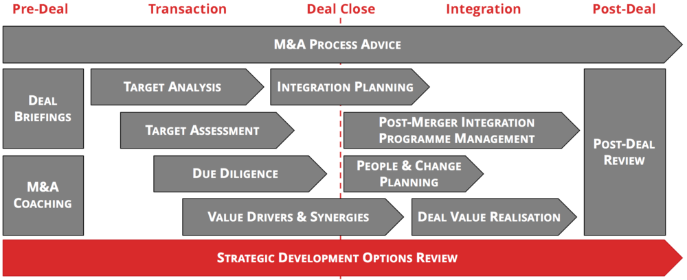 Ongoing review of strategic development options is key to successful business grwoth