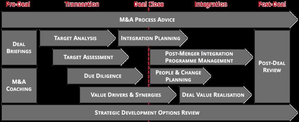 RitchieHogg M&A Framework
