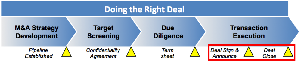 There is often a gap between deal signature and closure