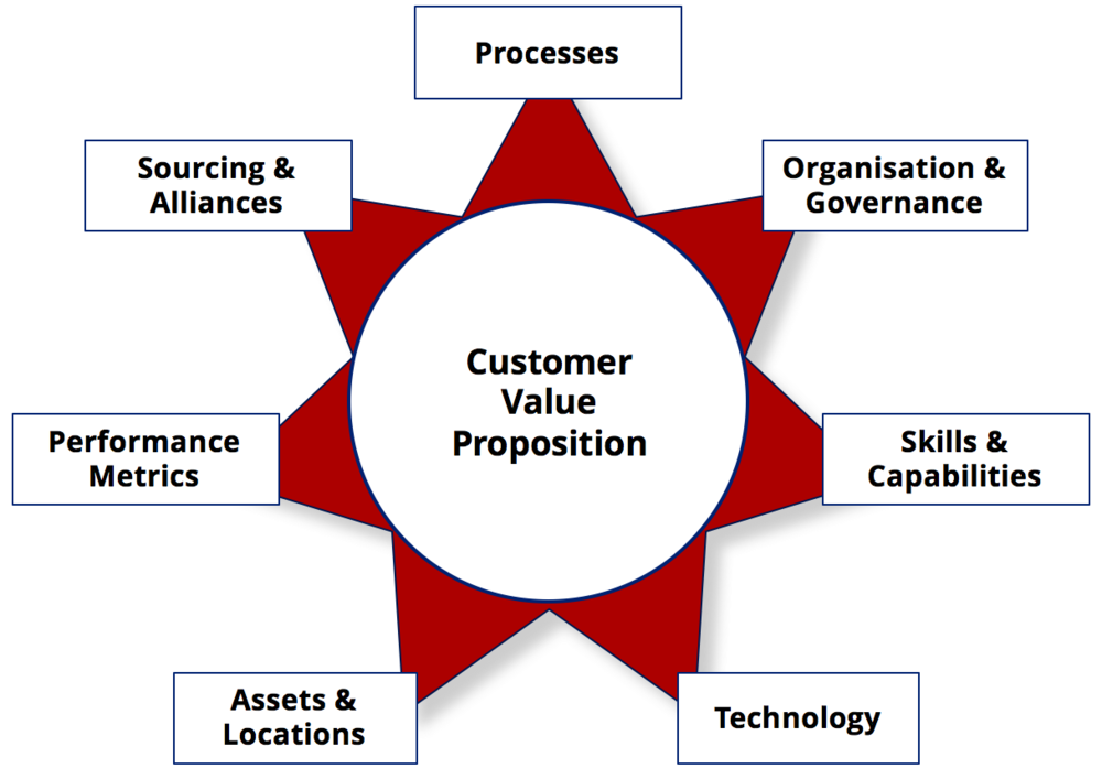 The Operating Model describes how the business works day-to-day