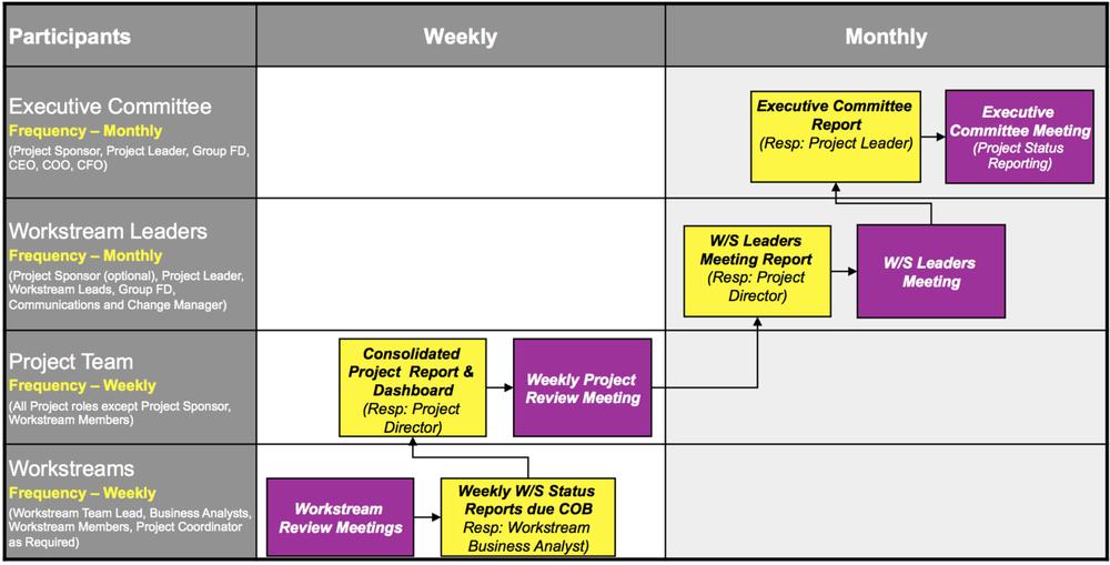 Integration Governance model