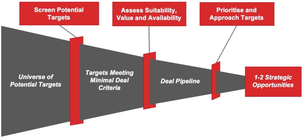 Selecting potential takeover targets using a deal funnel