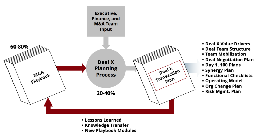 M&A Playbook