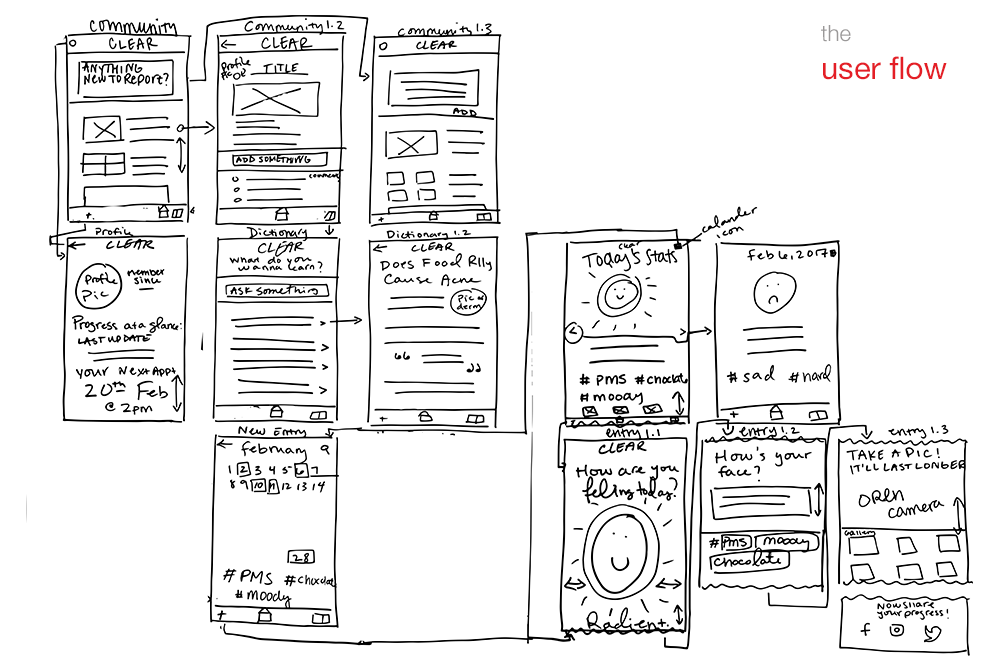 page 4-userflow.png