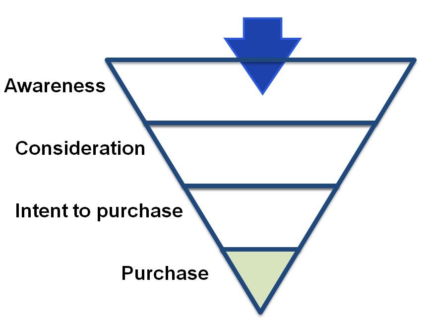 Purchase-Funnel.jpg